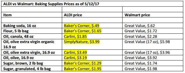 Who has cheaper grocery prices? Walmart, or ALDI?