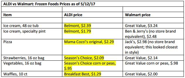 222dc0f5fee16 ... brand products again tended to prove cheaper than Walmart's Great Value  brand. The price differences here were insignificant on frozen fruits &  veggies, ...