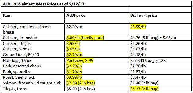 is aldi cheaper than walmart
