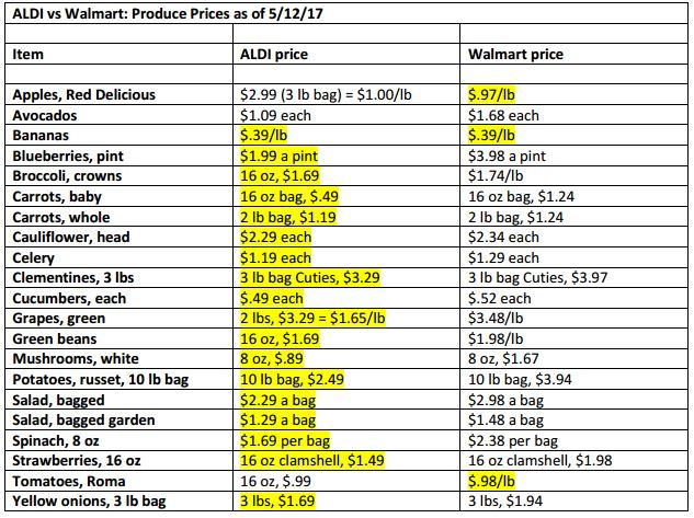 Who has cheaper grocery prices? Walmart, or ALDI?