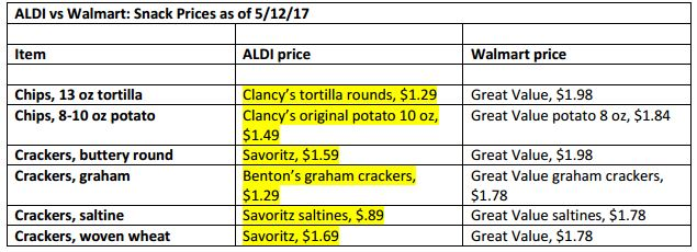 79d9191572777 And, ALDI again dominates the snacks category. I just checked a few  different products here, but ALDI pricing beat Walmart pricing on each.